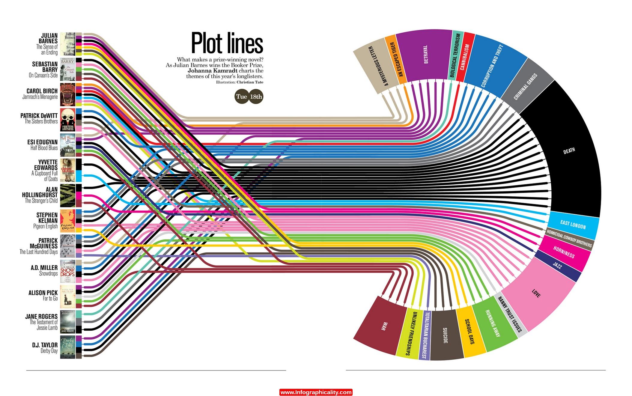 plot-lines-infographic