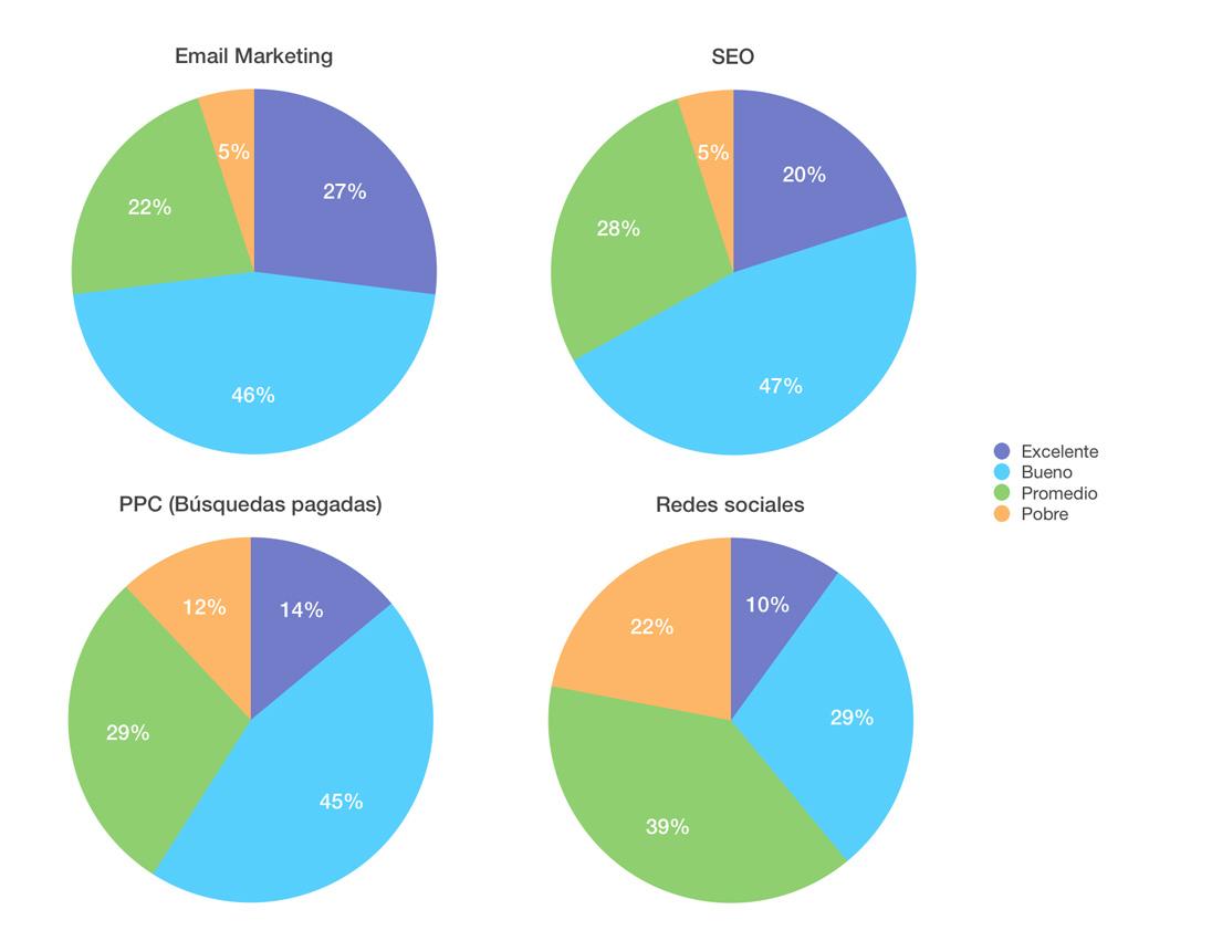 ROI email marketing