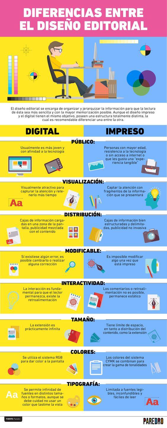 Diferencias entre el diseño editorial | Digital e Impreso