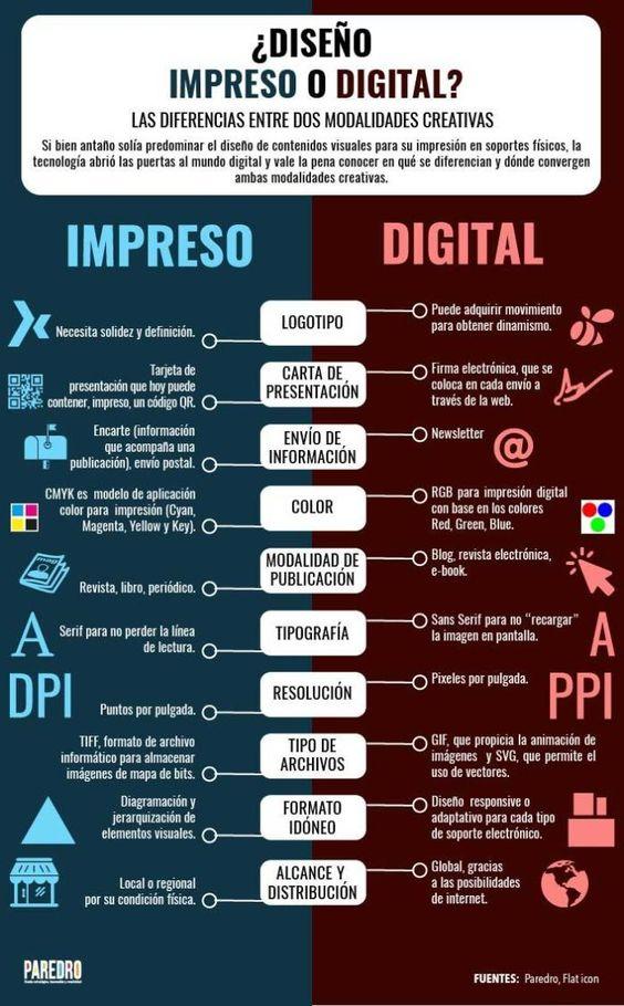 ¿Diseño impreso o digital?