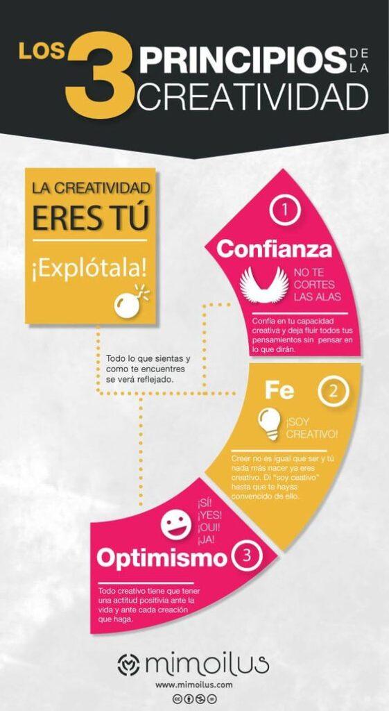 Los tres principios de la creatividad