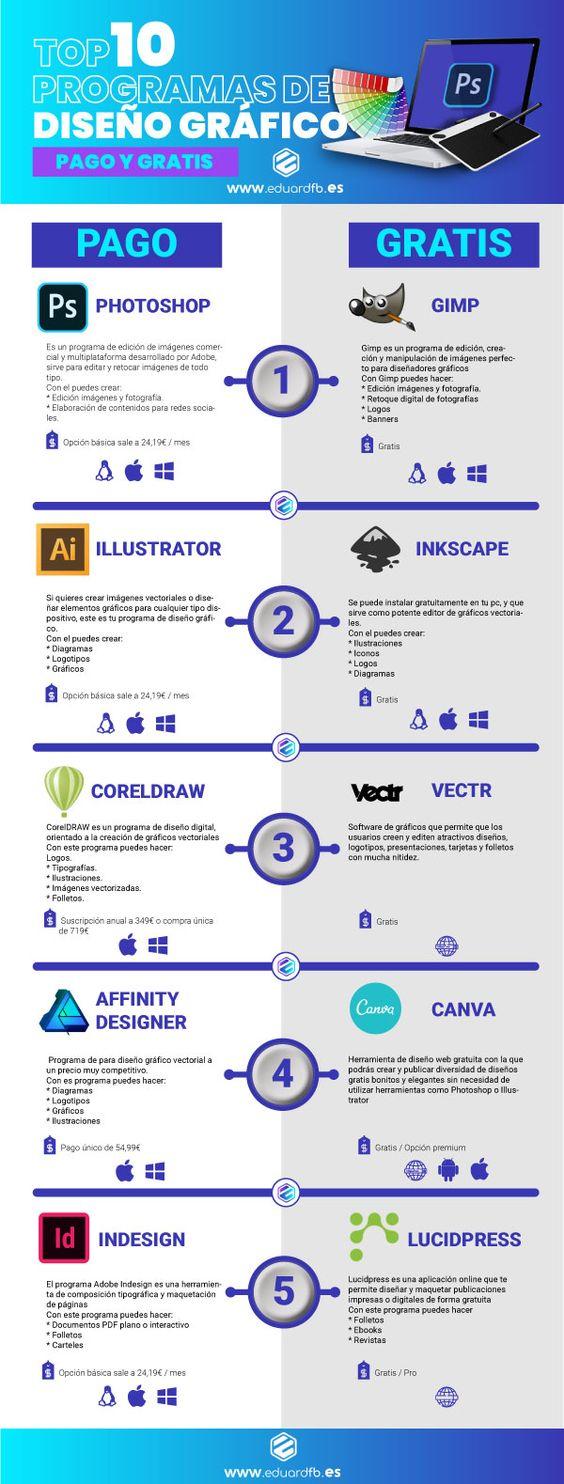 Top 10 programas de diseño gráfico de pago y grátis | Consejos para diseñadores